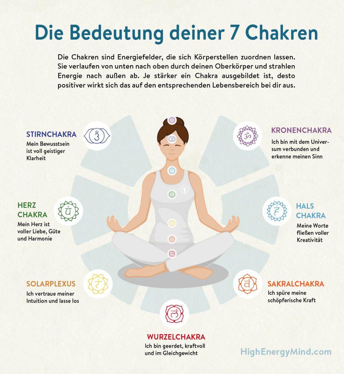 Chakren sind für die Energieumwandlung in deinem Körper verantwortlich. Mit den Chakren nimmst du Energie von außen auf und nutzt sie in deinem eigenen Körper.